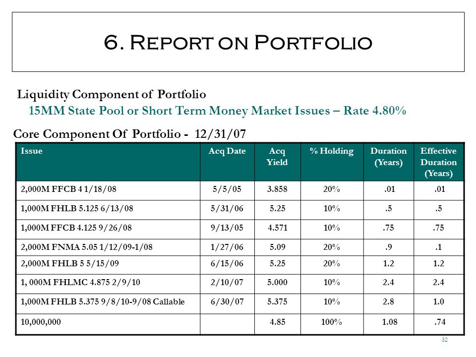 32 6. Report on Portfolio Core Component Of Portfolio - 12/31/07 Liquidity Component of Portfolio IssueAcq DateAcq Yield % HoldingDuration (Years) Eff