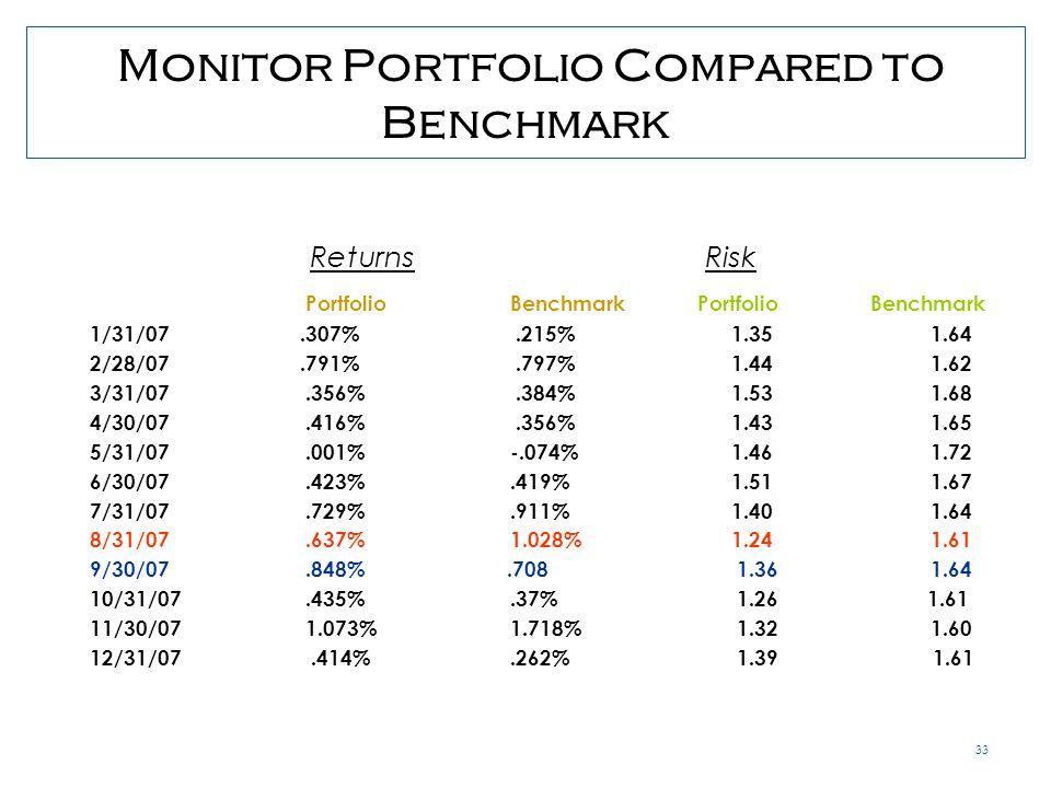 33 Monitor Portfolio Compared to Benchmark Returns Risk Portfolio Benchmark Portfolio Benchmark 1/31/07.307%.215% 1.351.64 2/28/07.791%.797% 1.44 1.62 3/31/07.356%.384% 1.53 1.68 4/30/07.416%.356% 1.43 1.65 5/31/07.001% -.074% 1.461.72 6/30/07.423%.419% 1.511.67 7/31/07.729%.911% 1.401.64 8/31/07.637% 1.028% 1.241.61 9/30/07.848%.708 1.361.64 10/31/07.435%.37% 1.26 1.61 11/30/07 1.073%1.718% 1.32 1.60 12/31/07.414%.262% 1.39 1.61
