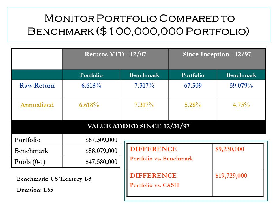 34 Monitor Portfolio Compared to Benchmark ($100,000,000 Portfolio) Returns YTD - 12/07Since Inception - 12/97 PortfolioBenchmarkPortfolioBenchmark Raw Return6.618%7.317%67.30959.079% Annualized 6.618%7.317%5.28%4.75% VALUE ADDED SINCE 12/31/97 Portfolio$67,309,000 Benchmark$58,079,000 Pools (0-1)$47,580,000 DIFFERENCE Portfolio vs.