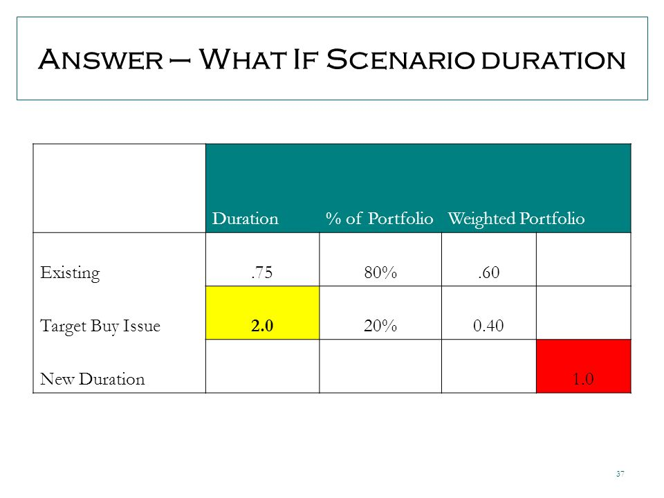 37 Answer – What If Scenario duration Duration% of PortfolioWeighted Portfolio Existing.7580%.60 Target Buy Issue2.020%0.40 New Duration 1.0