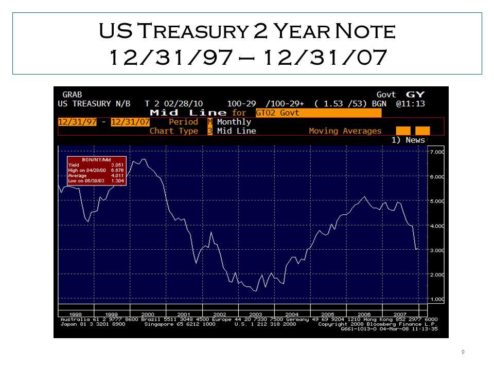 9 US Treasury 2 Year Note 12/31/97 – 12/31/07