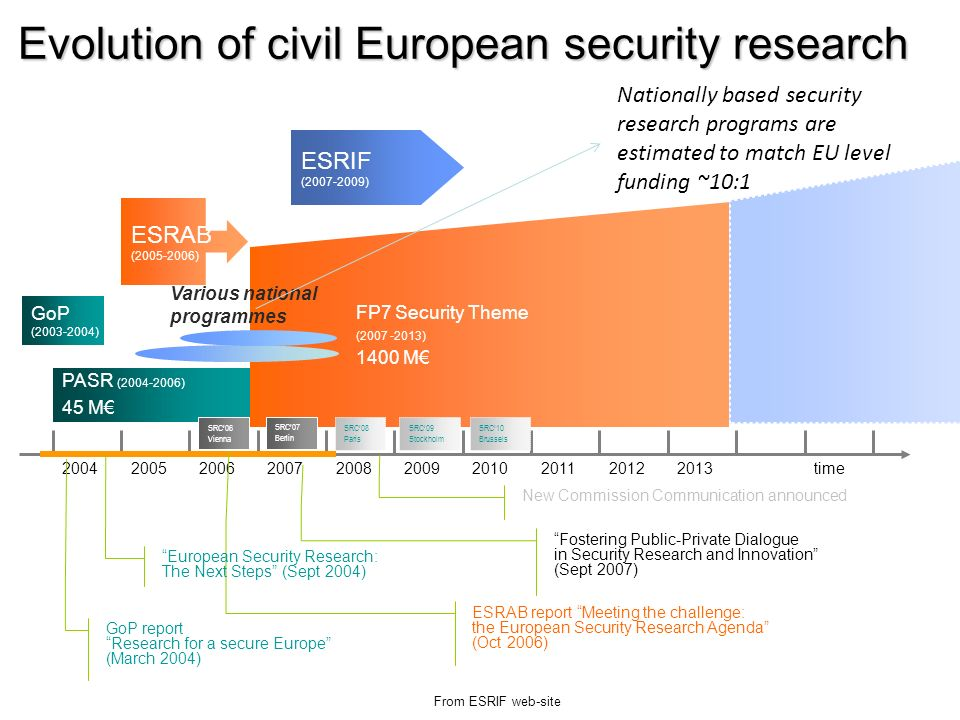 Evolution of civil European security research From ESRIF web-site PASR (2004-2006) 45 M time2013201220112010200920082007200620052004 FP7 Security Them