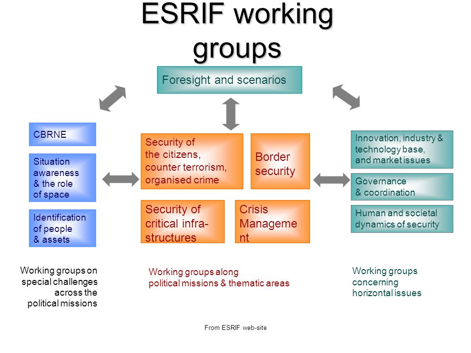 From ESRIF web-site ESRIF working groups Security of the citizens, counter terrorism, organised crime Security of critical infra- structures Border security Crisis Manageme nt Foresight and scenarios CBRNE Situation awareness & the role of space Identification of people & assets Working groups along political missions & thematic areas Working groups on special challenges across the political missions Working groups concerning horizontal issues Innovation, industry & technology base, and market issues Governance & coordination Human and societal dynamics of security