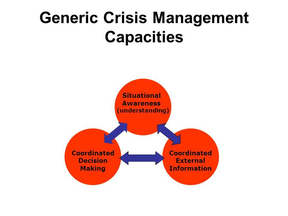 Generic Crisis Management Capacities Situational Awareness (understanding) Coordinated Decision Making Coordinated External Information