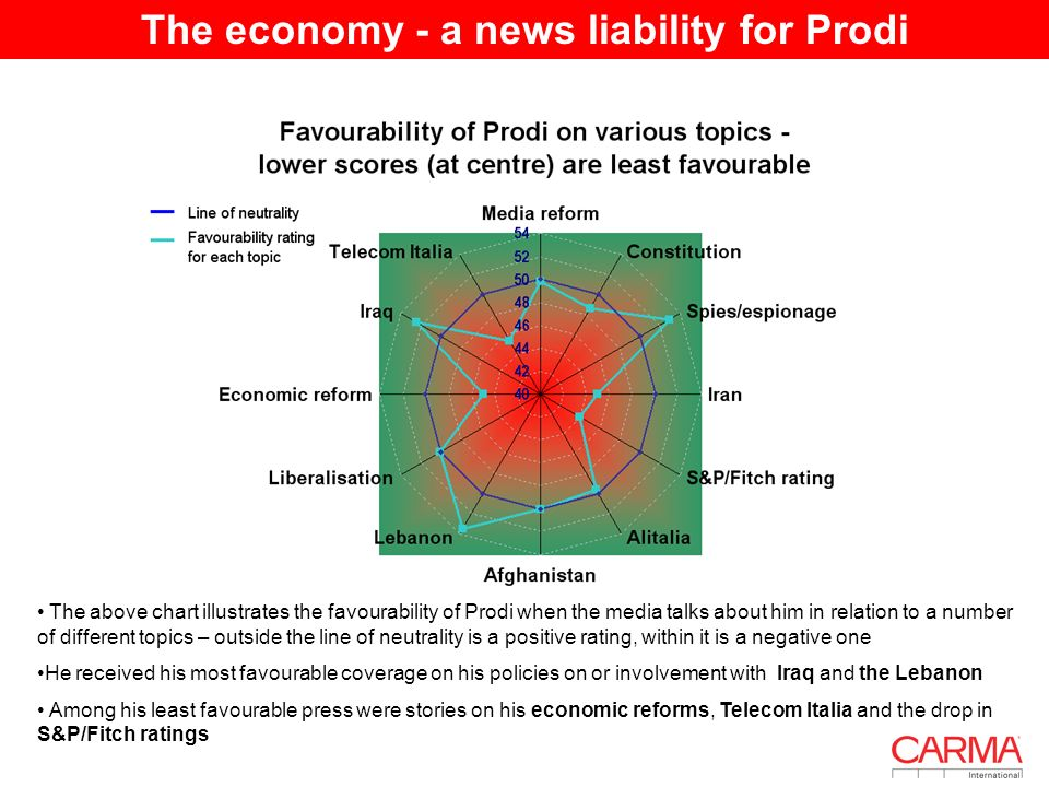 The economy - a news liability for Prodi The above chart illustrates the favourability of Prodi when the media talks about him in relation to a number of different topics – outside the line of neutrality is a positive rating, within it is a negative one He received his most favourable coverage on his policies on or involvement with Iraq and the Lebanon Among his least favourable press were stories on his economic reforms, Telecom Italia and the drop in S&P/Fitch ratings