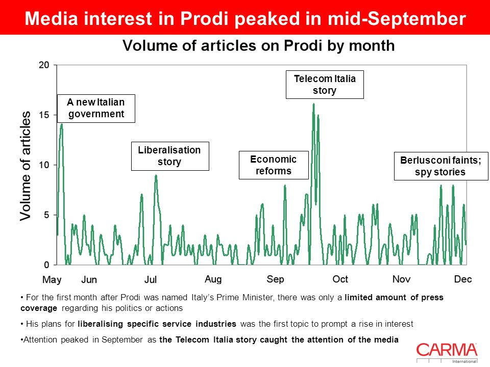 Media interest in Prodi peaked in mid-September Telecom Italia story Liberalisation story A new Italian government Berlusconi faints; spy stories For the first month after Prodi was named Italys Prime Minister, there was only a limited amount of press coverage regarding his politics or actions His plans for liberalising specific service industries was the first topic to prompt a rise in interest Attention peaked in September as the Telecom Italia story caught the attention of the media Economic reforms