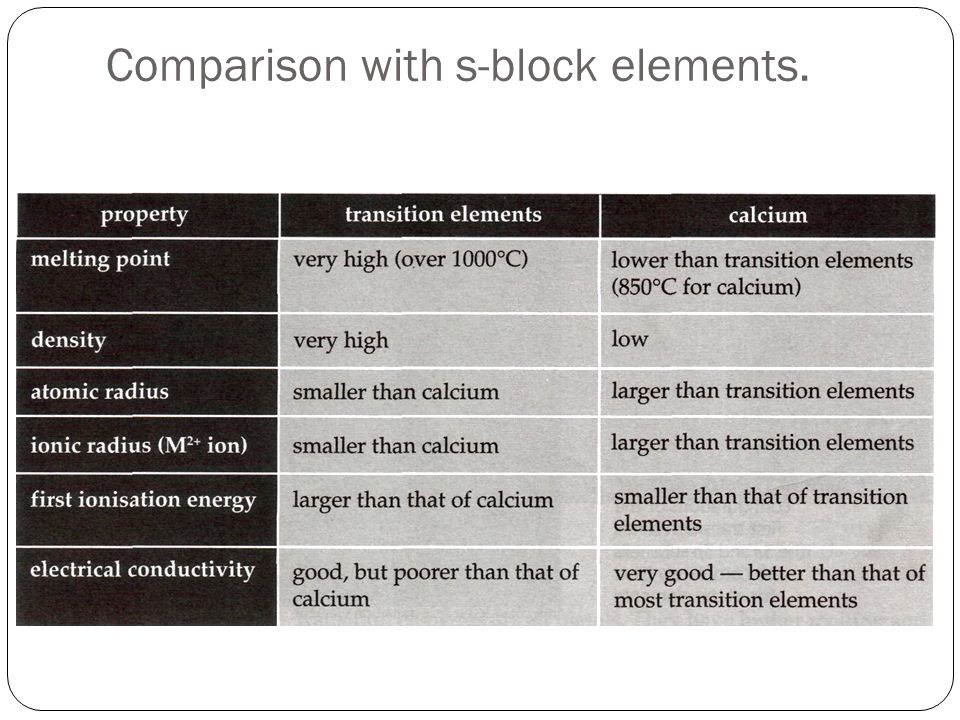 Comparison with s-block elements.