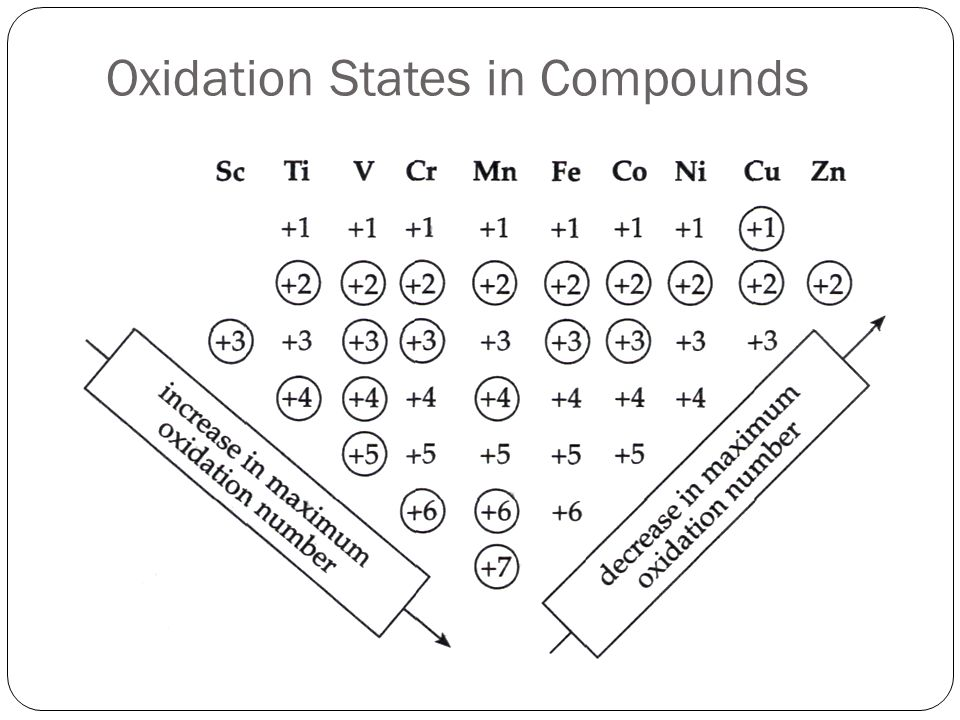 Oxidation States in Compounds # Briggs 311