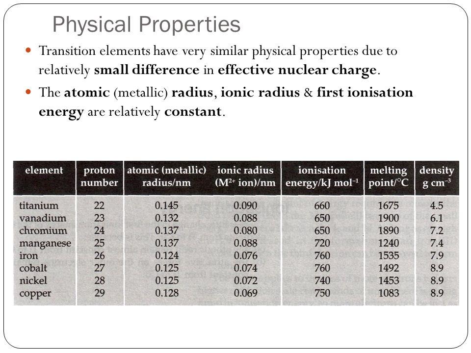 Ni atom: Cu atom : Fe atom: Fe 2+ ion: Fe 3+ ion:
