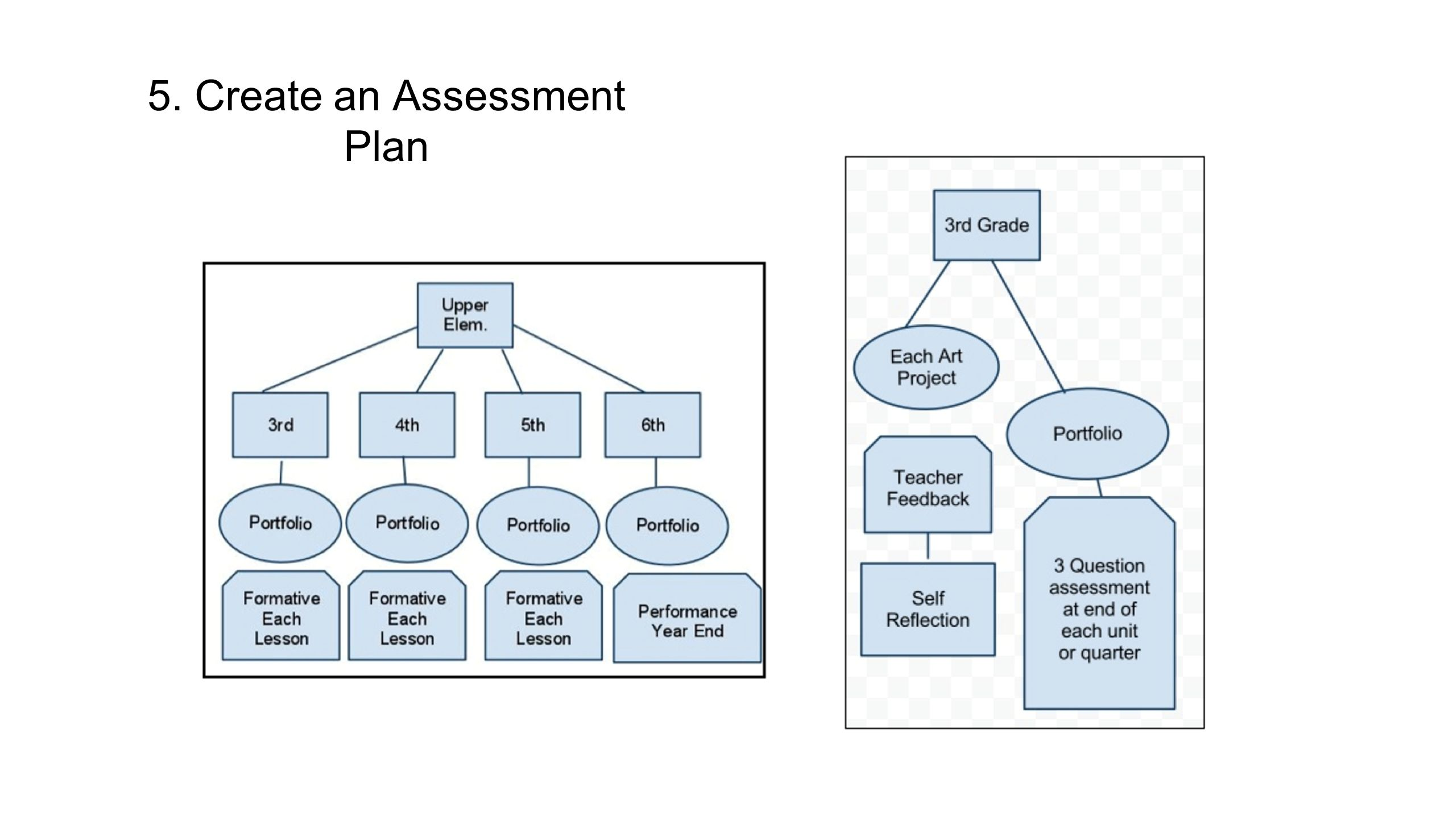 5. Create an Assessment Plan