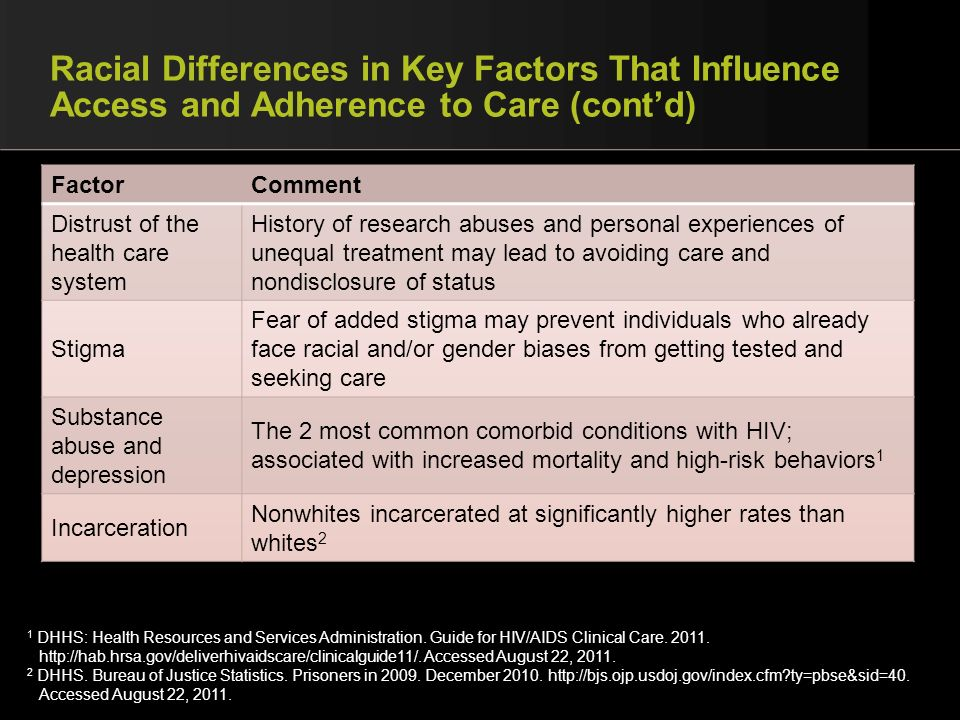 Racial Differences in Key Factors That Influence Access and Adherence to Care (contd) 1 DHHS: Health Resources and Services Administration. Guide for