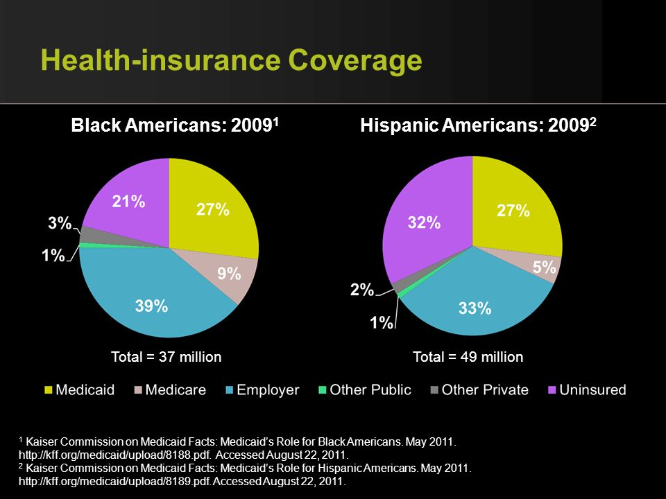 Health-insurance Coverage Black Americans: 2009 1 Hispanic Americans: 2009 2 1 Kaiser Commission on Medicaid Facts: Medicaids Role for Black Americans