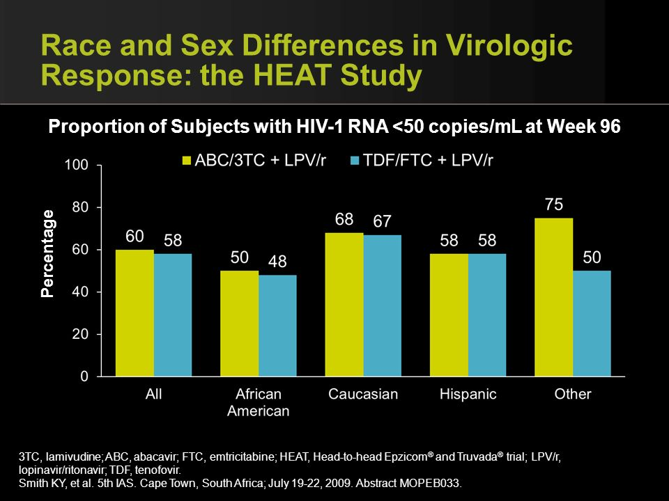 Race and Sex Differences in Virologic Response: the HEAT Study 3TC, lamivudine; ABC, abacavir; FTC, emtricitabine; HEAT, Head-to-head Epzicom ® and Tr