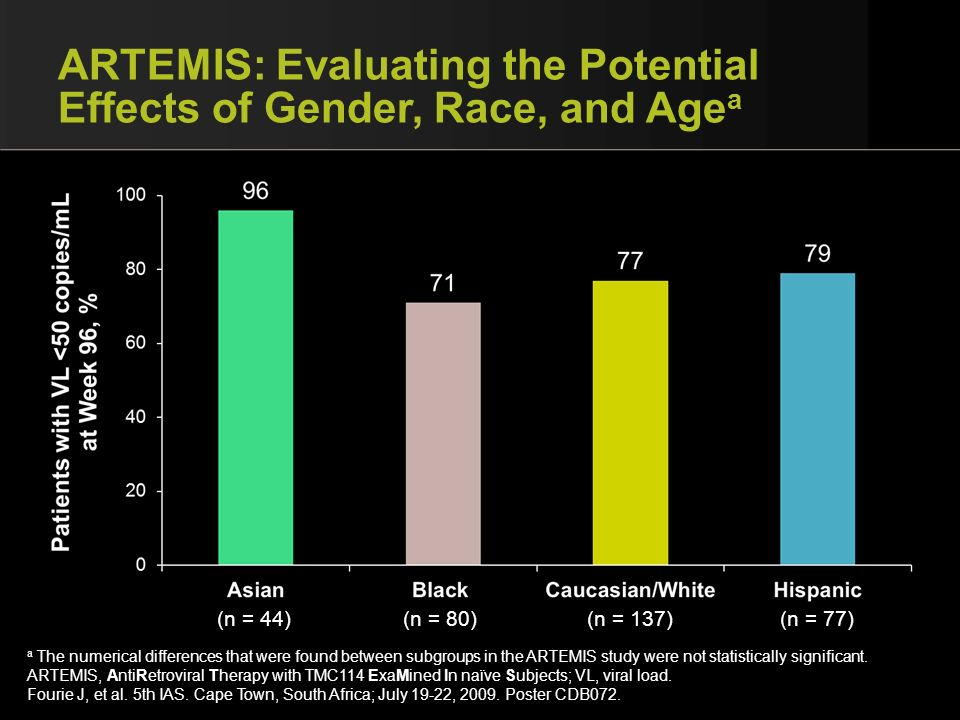 ARTEMIS: Evaluating the Potential Effects of Gender, Race, and Age a a The numerical differences that were found between subgroups in the ARTEMIS stud