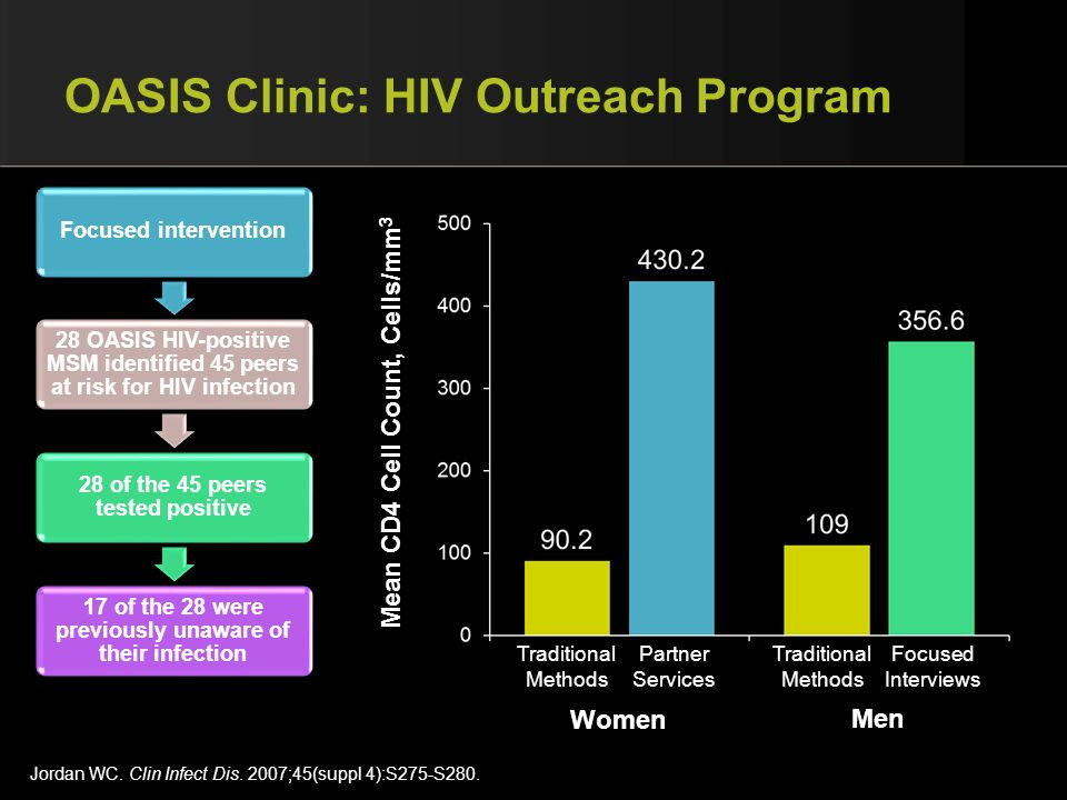 OASIS Clinic: HIV Outreach Program Focused intervention 28 OASIS HIV-positive MSM identified 45 peers at risk for HIV infection 28 of the 45 peers tes