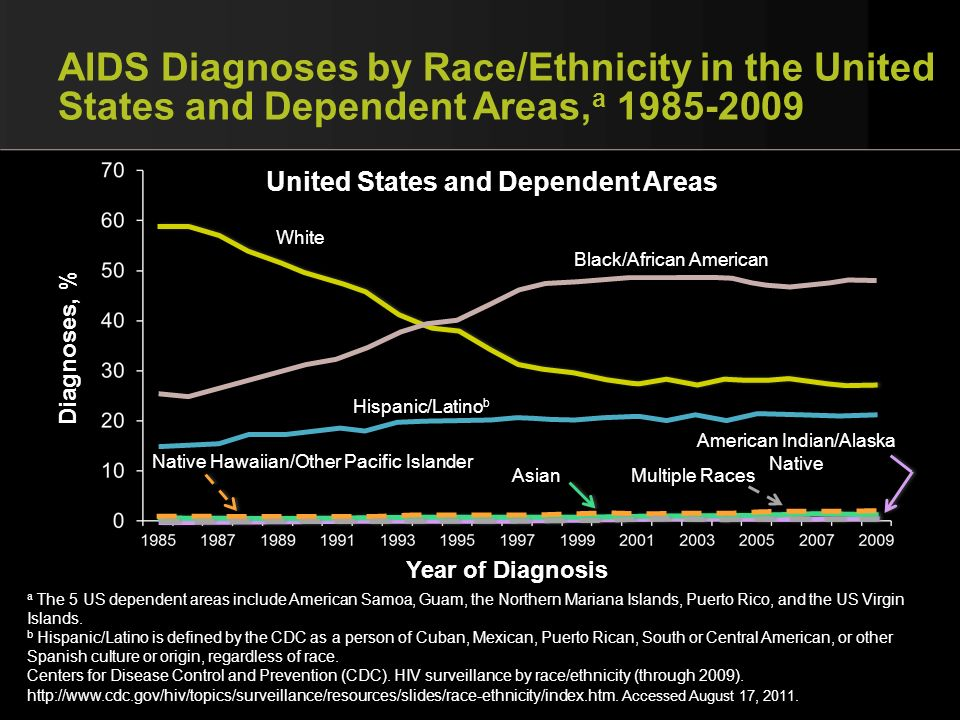 AIDS Diagnoses by Race/Ethnicity in the United States and Dependent Areas, a 1985-2009 Year of Diagnosis Diagnoses, % Black/African American White Hispanic/Latino b American Indian/Alaska Native Native Hawaiian/Other Pacific Islander Asian Multiple Races United States and Dependent Areas a The 5 US dependent areas include American Samoa, Guam, the Northern Mariana Islands, Puerto Rico, and the US Virgin Islands.