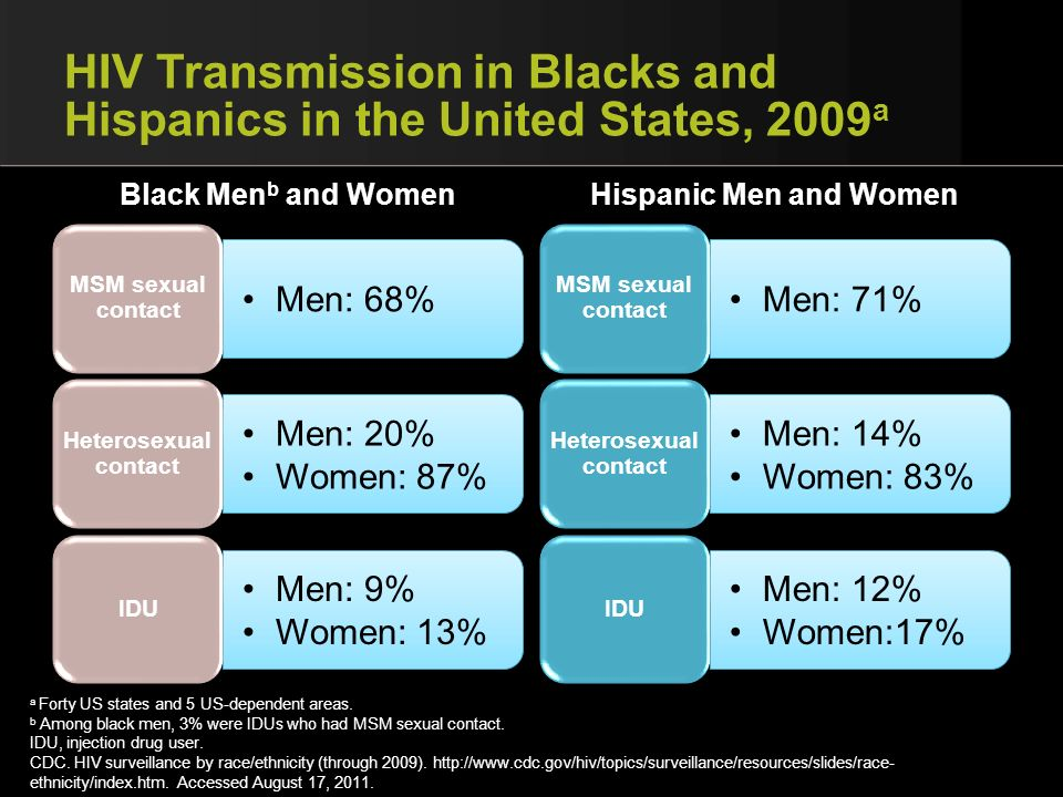 HIV Transmission in Blacks and Hispanics in the United States, 2009 a Black Men b and Women Men: 68% MSM sexual contact Men: 20% Women: 87% Heterosexu