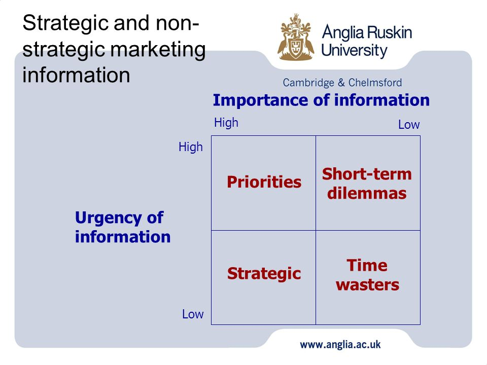 Importance of information Urgency of information High Low High Low Priorities Short-term dilemmas Strategic Time wasters