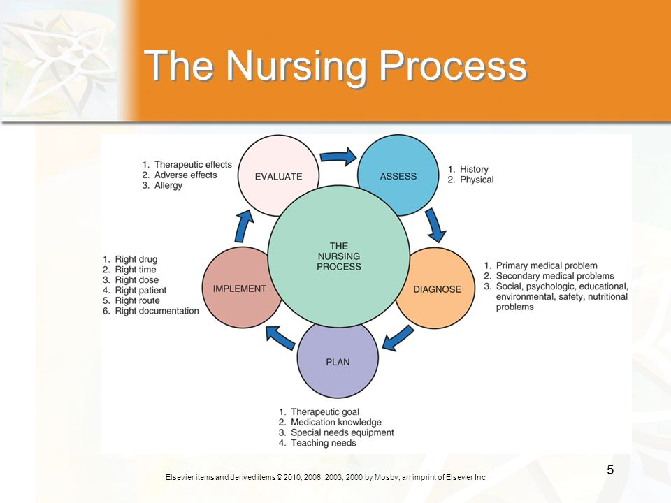 Elsevier items and derived items © 2010, 2006, 2003, 2000 by Mosby, an imprint of Elsevier Inc. 5 The Nursing Process
