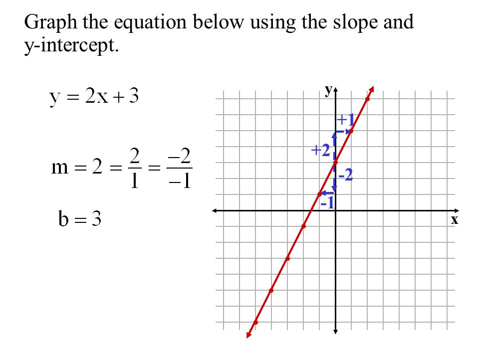 Graph the equation below using the slope and y-intercept. y x +2 +1 -2
