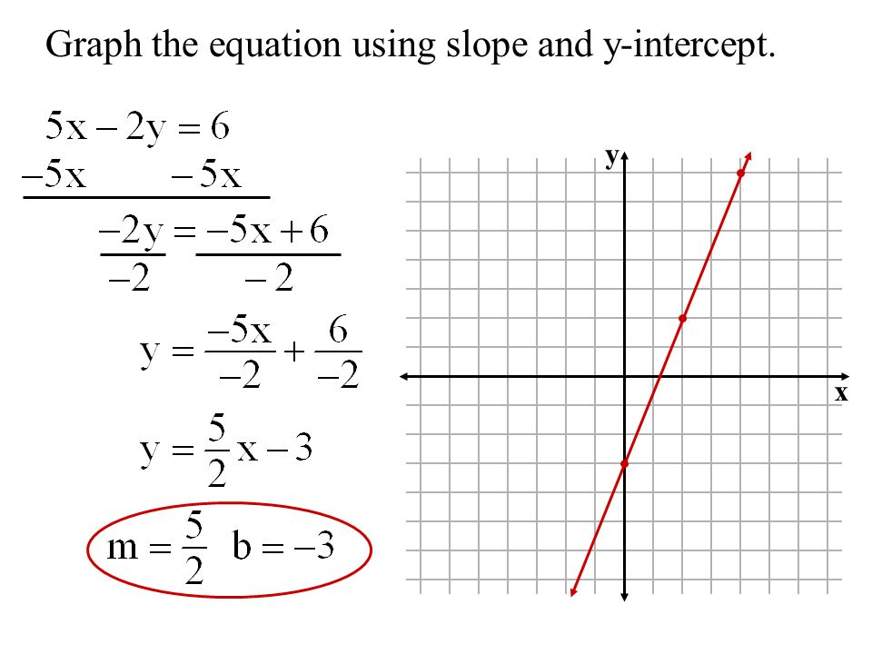 Graph the equation using slope and y-intercept. y x