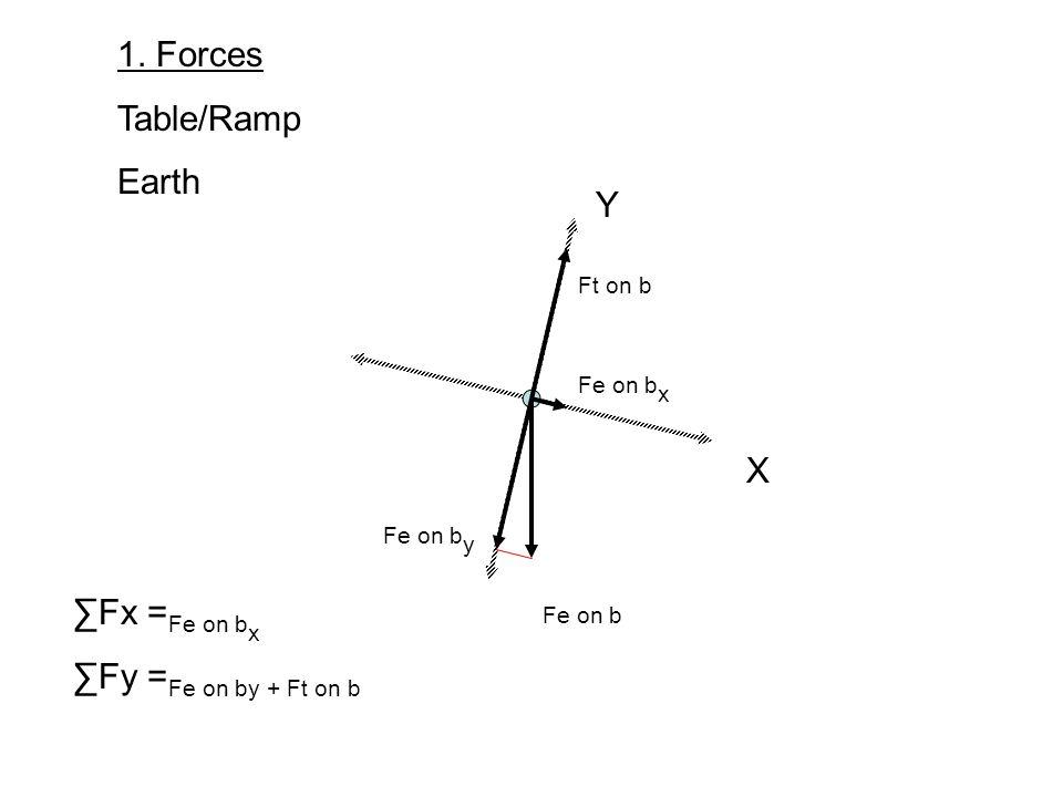 X Y 1. Forces Table/Ramp Earth Fe on b Fe on b x Fe on b y Ft on b Fx = Fe on b x Fy = Fe on by + Ft on b