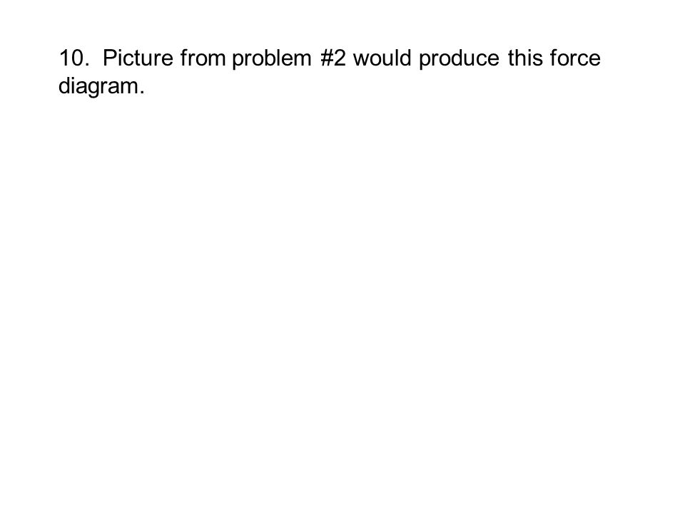 10. Picture from problem #2 would produce this force diagram.