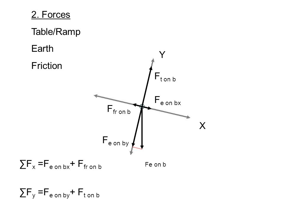 X Y 2. Forces Table/Ramp Earth Friction Fe on b F e on bx F e on by F t on b F x =F e on bx + F fr on b F y =F e on by + F t on b F fr on b