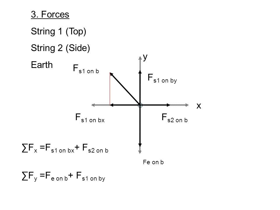 3. Forces String 1 (Top) String 2 (Side) Earth Fe on b F s1 on by F s1 on bx F s1 on b F s2 on b F x =F s1 on bx + F s2 on b F y =F e on b + F s1 on b