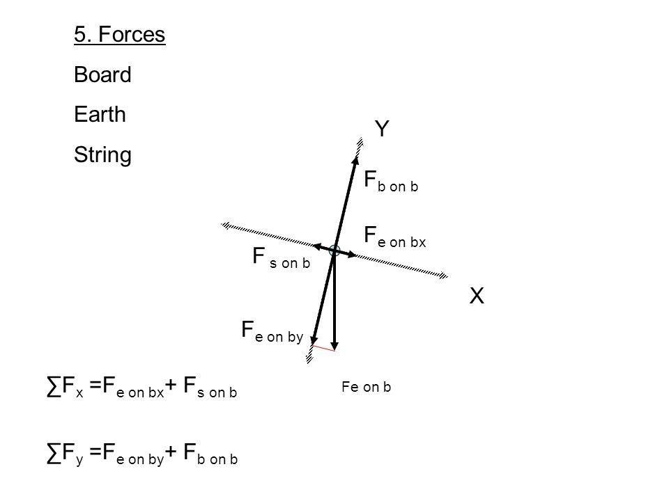 X Y 5. Forces Board Earth String Fe on b F e on bx F e on by F b on b F x =F e on bx + F s on b F y =F e on by + F b on b F s on b