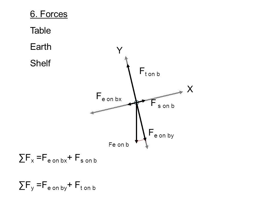 X Y 6. Forces Table Earth Shelf Fe on b F e on bx F e on by F t on b F x =F e on bx + F s on b F y =F e on by + F t on b F s on b