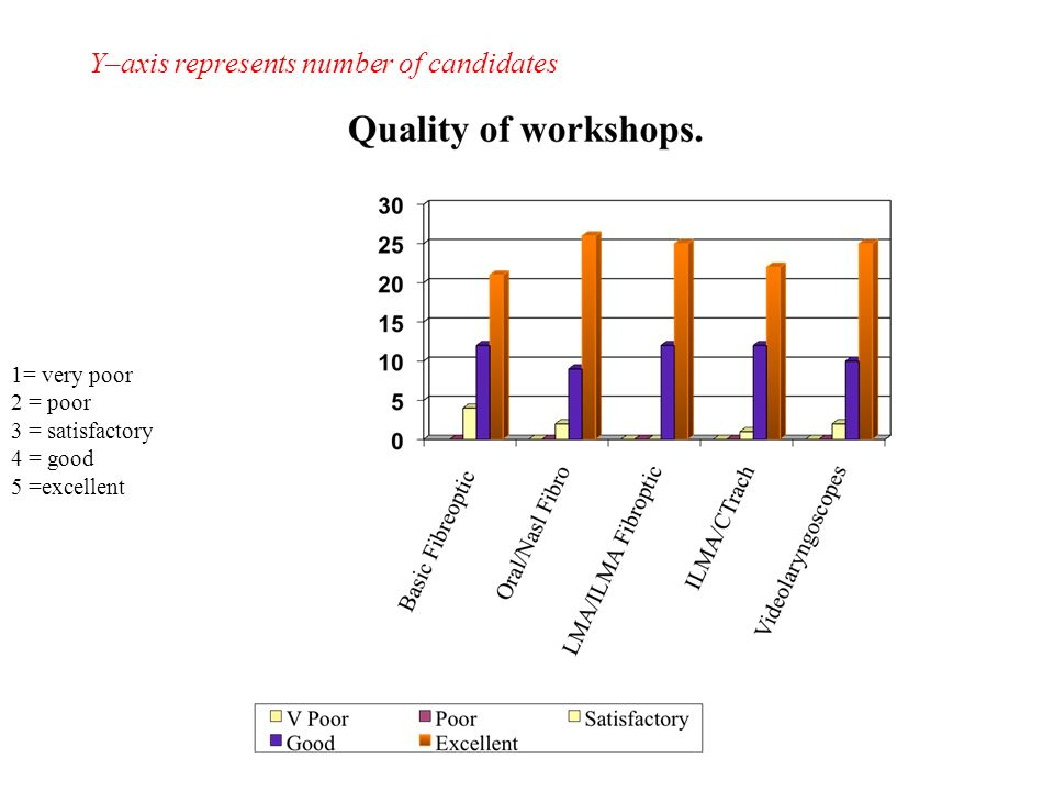 Y–axis represents number of candidates 1= very poor 2 = poor 3 = satisfactory 4 = good 5 =excellent