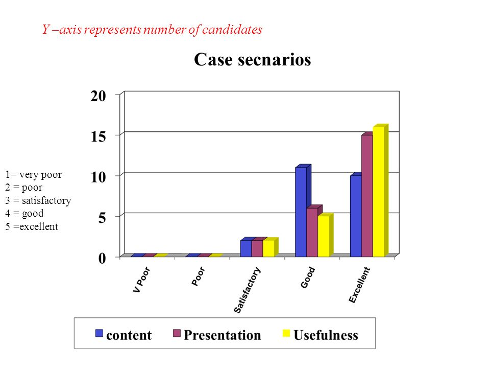 Case secnarios Y –axis represents number of candidates 1= very poor 2 = poor 3 = satisfactory 4 = good 5 =excellent