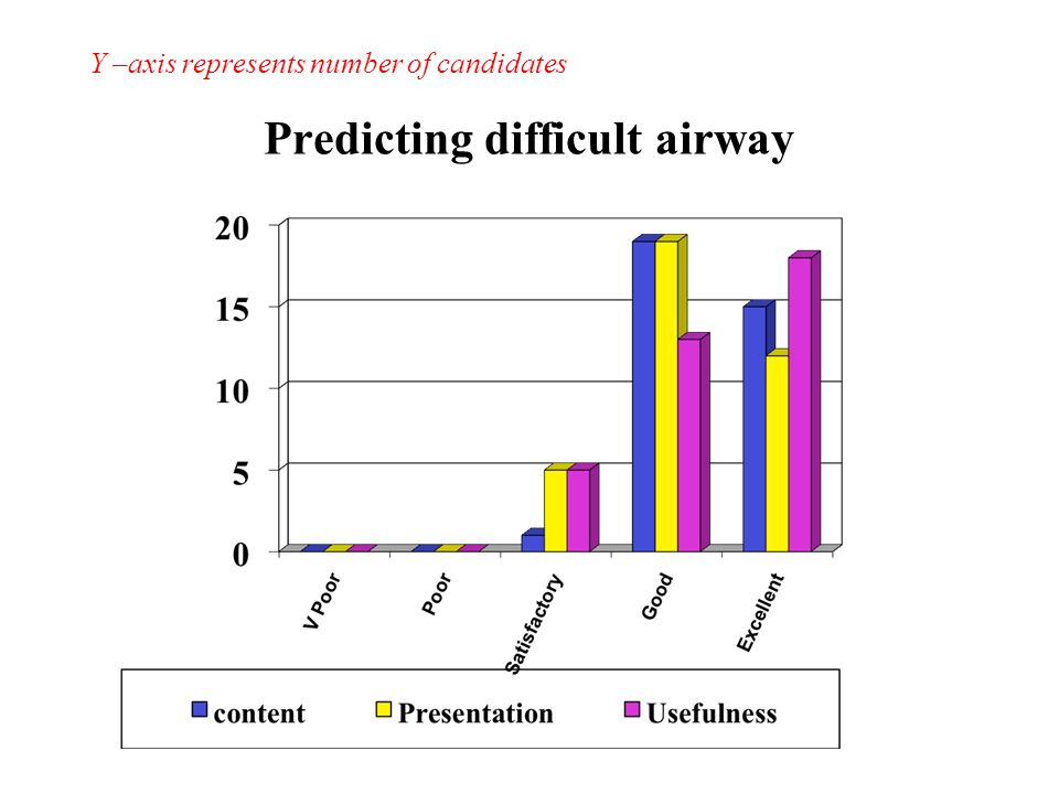 Predicting difficult airway Y –axis represents number of candidates
