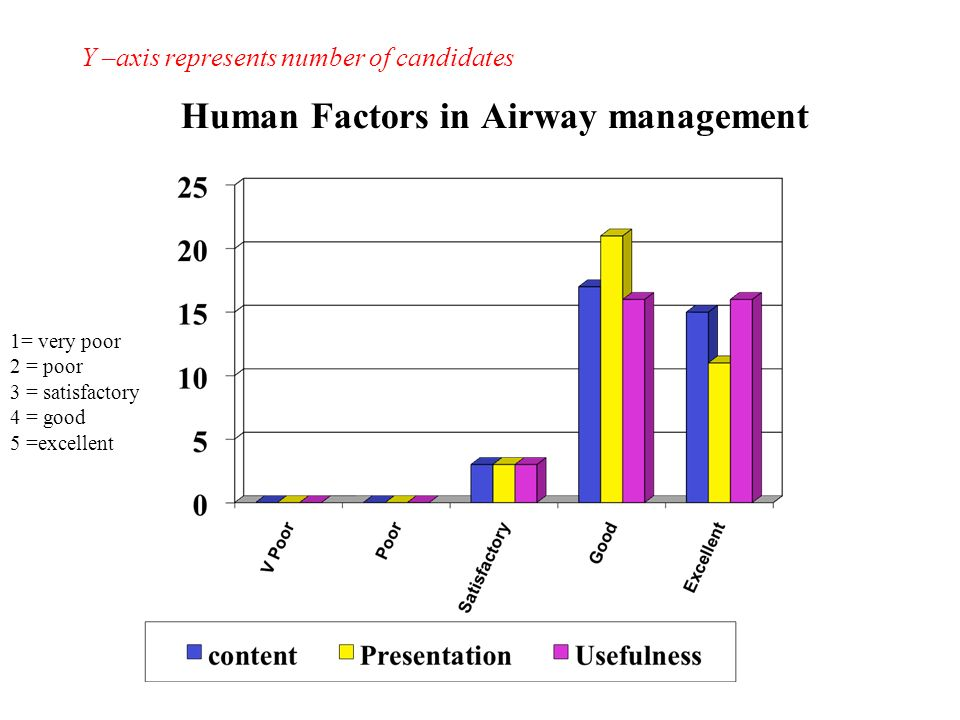 Human Factors in Airway management Y –axis represents number of candidates 1= very poor 2 = poor 3 = satisfactory 4 = good 5 =excellent