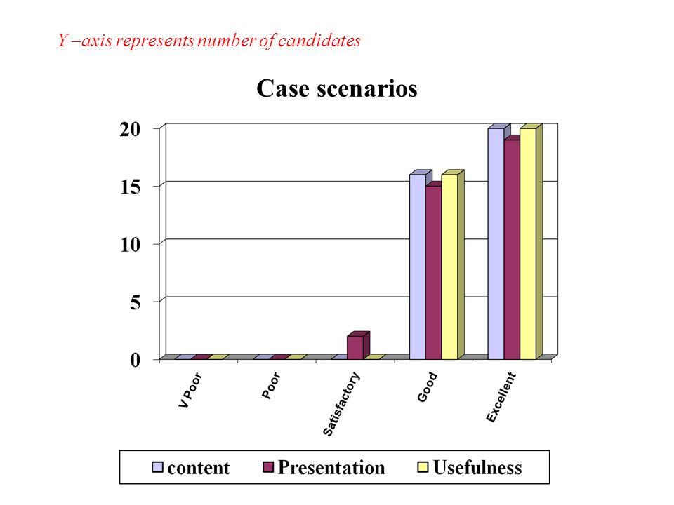 Case scenarios Y –axis represents number of candidates