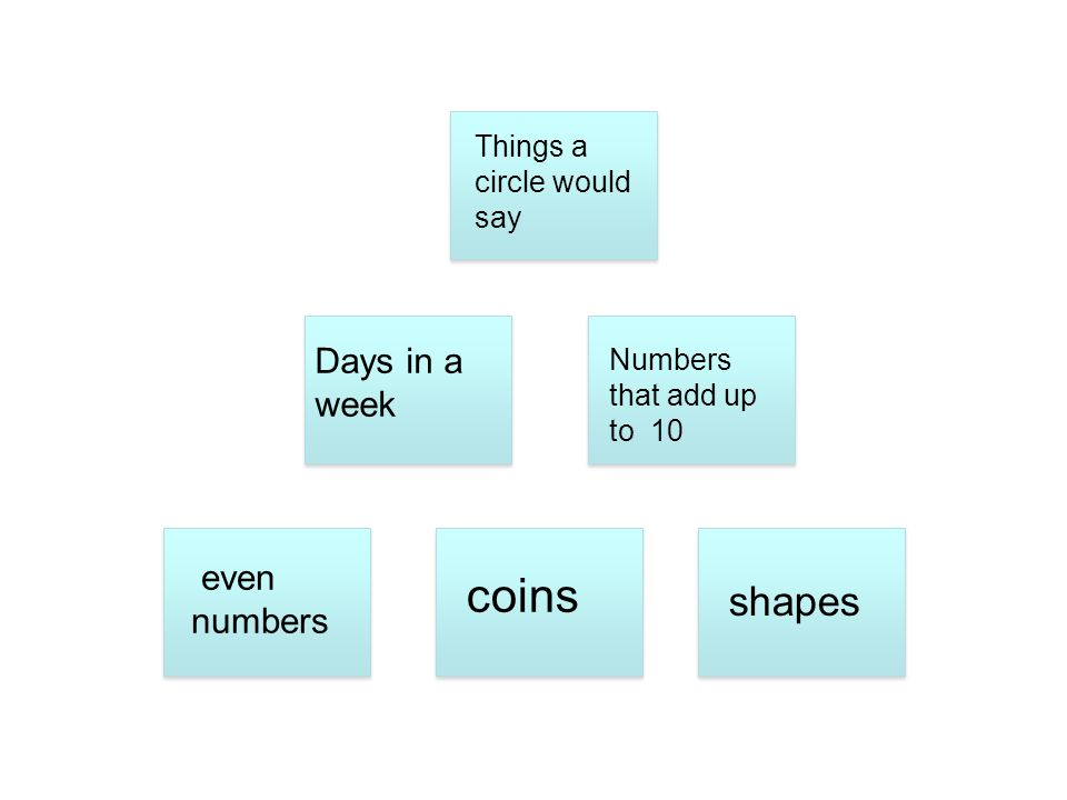 Days in a week Numbers that add up to 10 even numbers shapes Things a circle would say coins