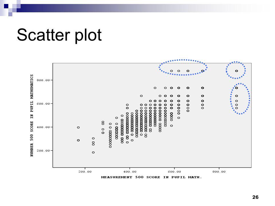 26 Scatter plot