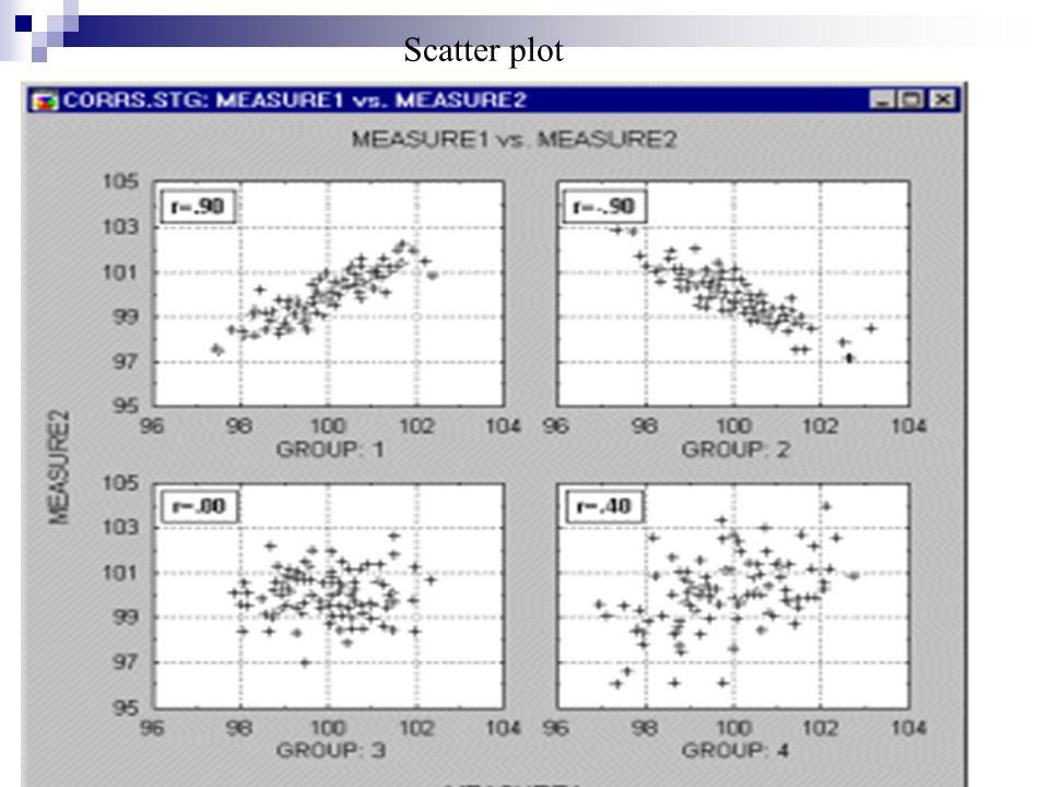 30 Scatter plot