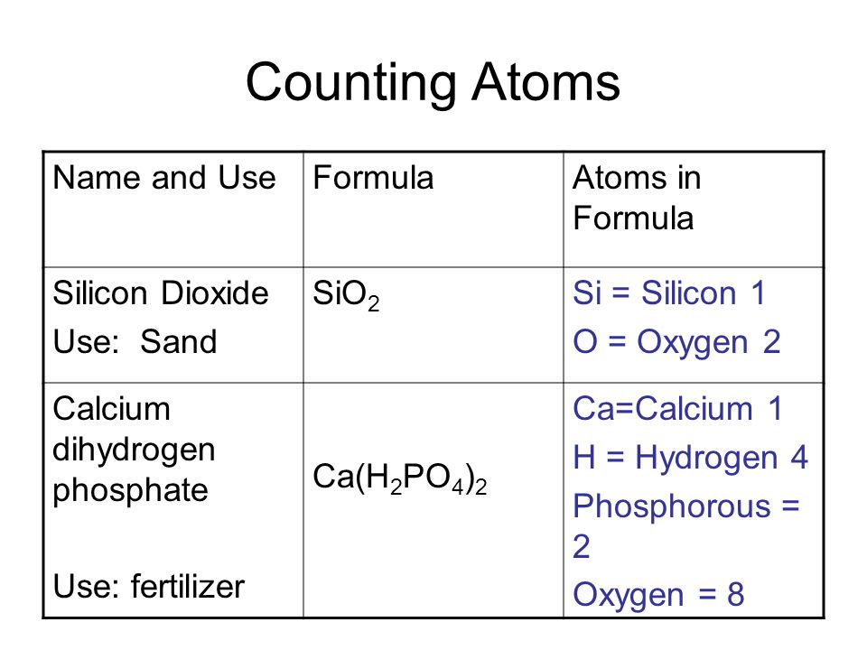 Counting Atoms Name and UseFormulaAtoms in Formula Silicon Dioxide Use: Sand SiO 2 Si = Silicon 1 O = Oxygen 2 Calcium dihydrogen phosphate Use: ferti