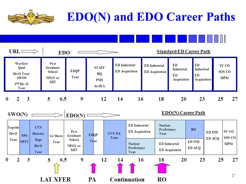 17 EDO(N) Career Path Standard ED Career Path EDQP Tour Warfare Qual DivO Tour/ SWOS 2 nd Div-O Tour STAFF HQ PMS At-SEA ED Industrial ED Acquisition