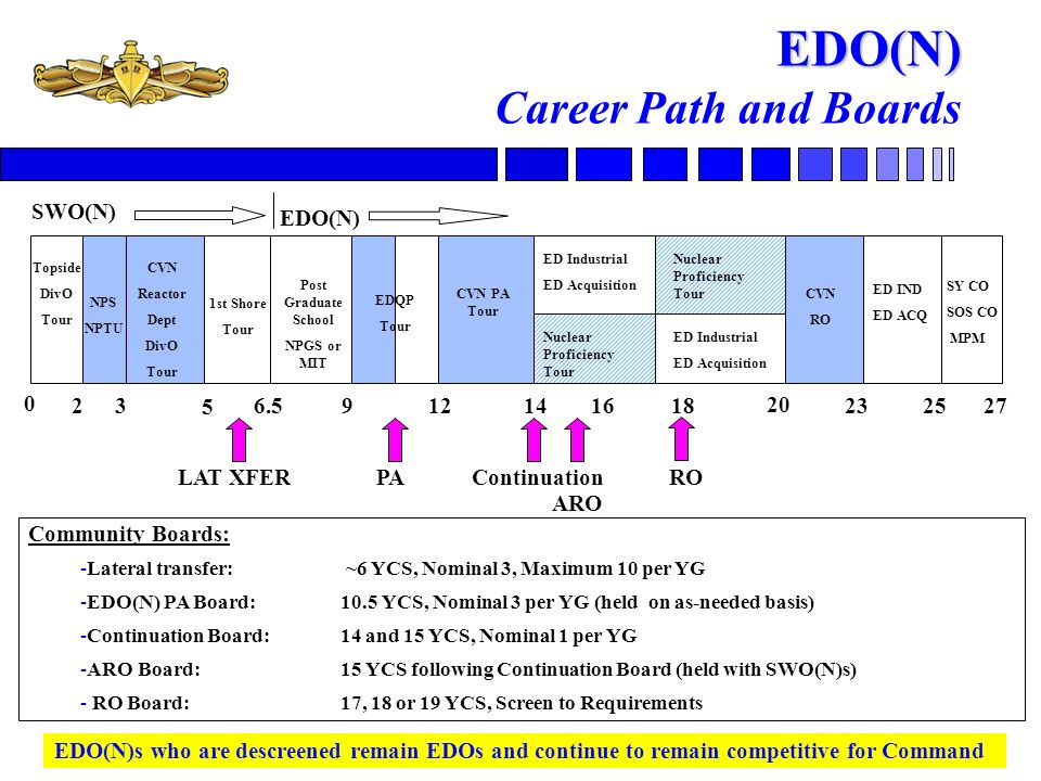 18 EDO(N) Screening Boards n PA Screening Board –Screen to nominal three officers per YG –One Look: 10 YCS as required n Continuation Screening Board –Screen to nominal one officer per YG –Two Looks: 14 and 15 YCS –Transition: Officers at 16 YCS included in FY08 board and 16 and 17 YCS at FY09 board –Officers at equivalent point in careers »PG School, EDQP tour, and PA tour complete n RO Screening Board –Screen to requirements based on projected RO billets available –Assigned for RCOH and NEWCON –One Look: 17, 18 or 19 YCS –Conducted minimum of every 3 years