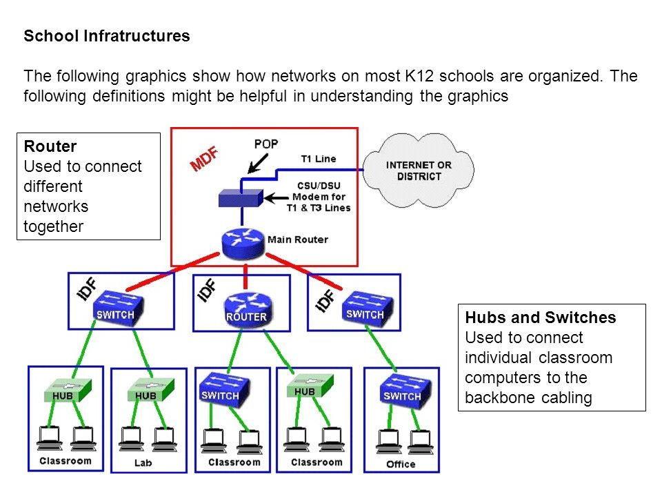 School Infratructures The following graphics show how networks on most K12 schools are organized. The following definitions might be helpful in unders