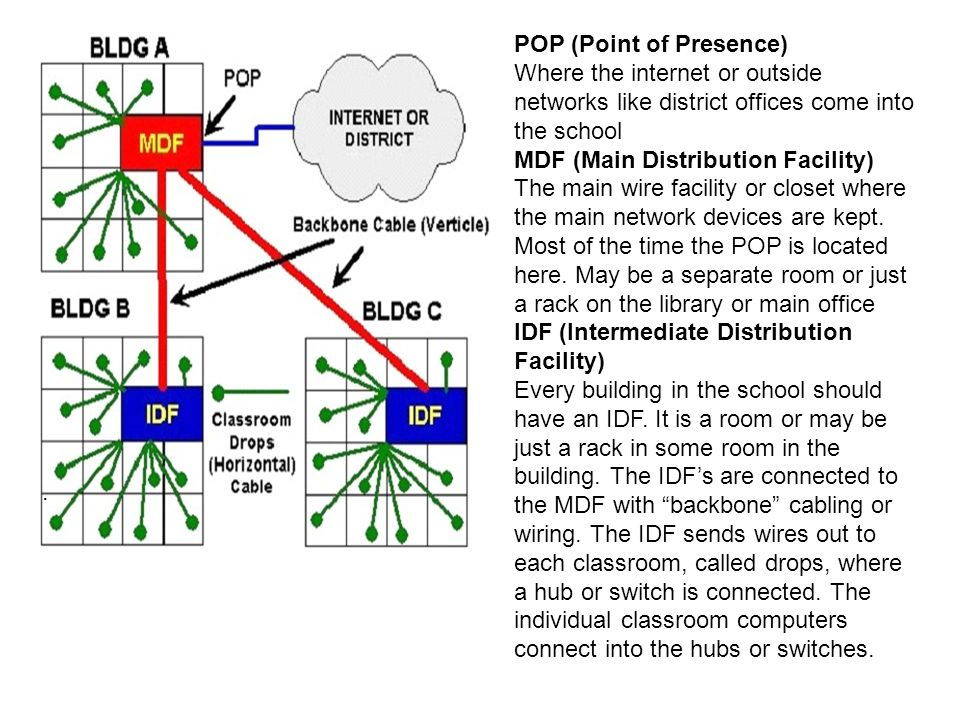 POP (Point of Presence) Where the internet or outside networks like district offices come into the school MDF (Main Distribution Facility) The main wi