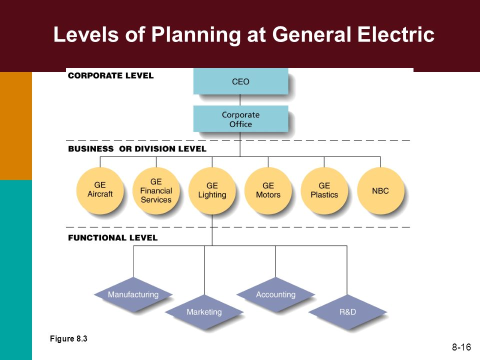 8-16 Levels of Planning at General Electric Figure 8.3