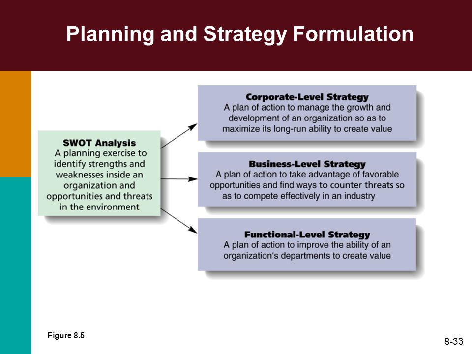 8-33 Planning and Strategy Formulation Figure 8.5
