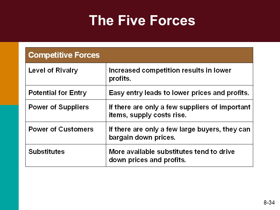 8-34 The Five Forces