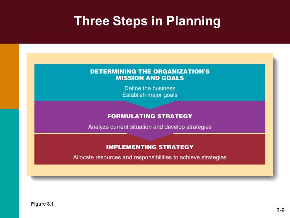 8-9 Three Steps in Planning Figure 8.1