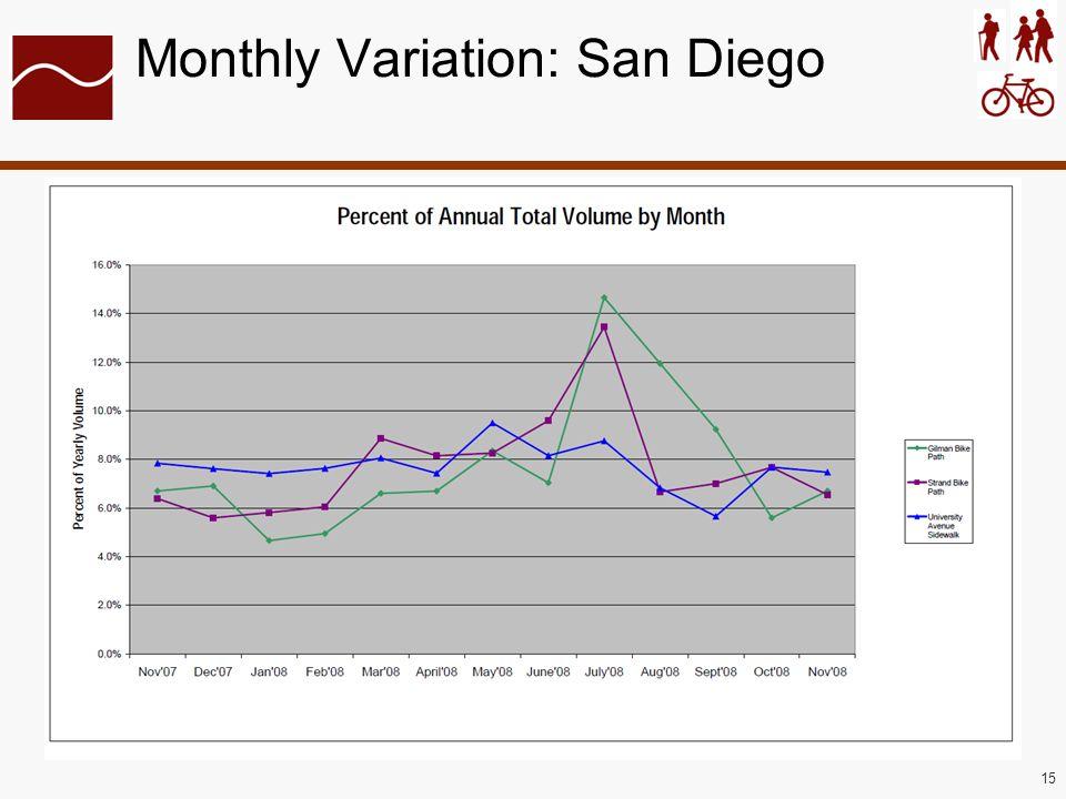 15 Monthly Variation: San Diego