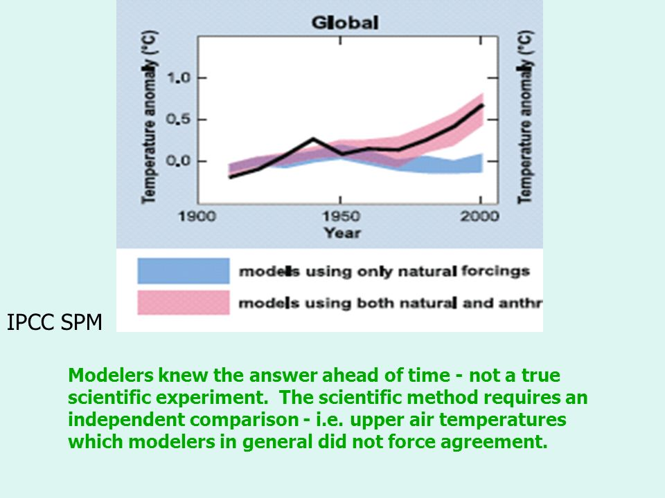 Modelers knew the answer ahead of time - not a true scientific experiment.